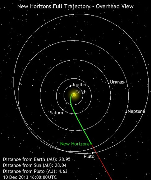 Space Probe: Location of the New Horizons spacecraft on Dec. 10, 2013.