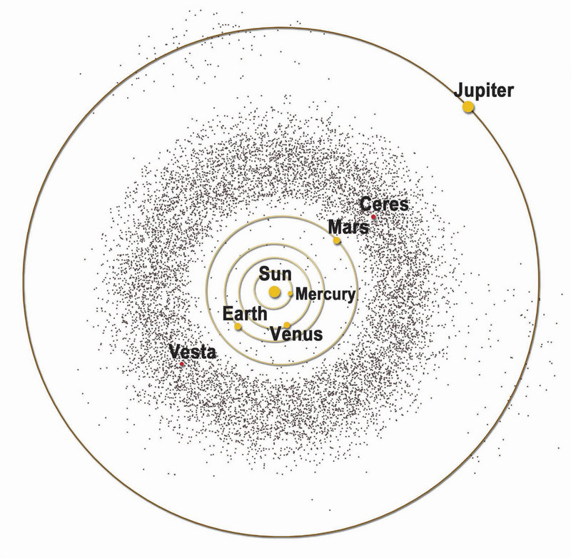 Scientists believe that the asteroid belt contains the remnants of a planet whose formation was disrupted by the gravitational effects of Jupiter. By investigating the properties of Ceres and Vesta, the two most massive bodies in the asteroid belt, scientists hope to learn about the nature of the early solar system and the processes that occurred as the solar system evolved.