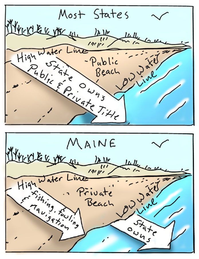 In most coastal states, beaches are considered as much a public resource as the ocean, and the state owns the area between low and high tide. Based on a Colonial-era ordinance, Maine and Massachusetts oceanfront property owners generally own all the way to the low-tide mark, including the beach, rocks and seaweed.