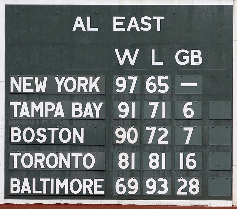 The scoreboard at Fenway Park in Boston reflects the standings after the Boston Red Sox were eliminated from postseason playoffs.