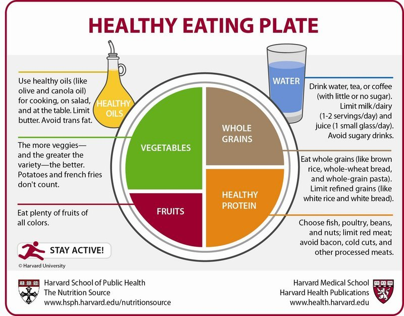 Harvard School of Public Health has their own versions of the healthy plate.