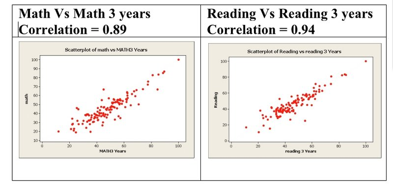 Schools that achieve high reading or math proficiency scores one year are also likely to have high three-year average reading or math scores. Maine's school ranking formula counts both the one-year and the three-year scores, so schools with high scores get double the credit and schools with low scores get double the penalty.