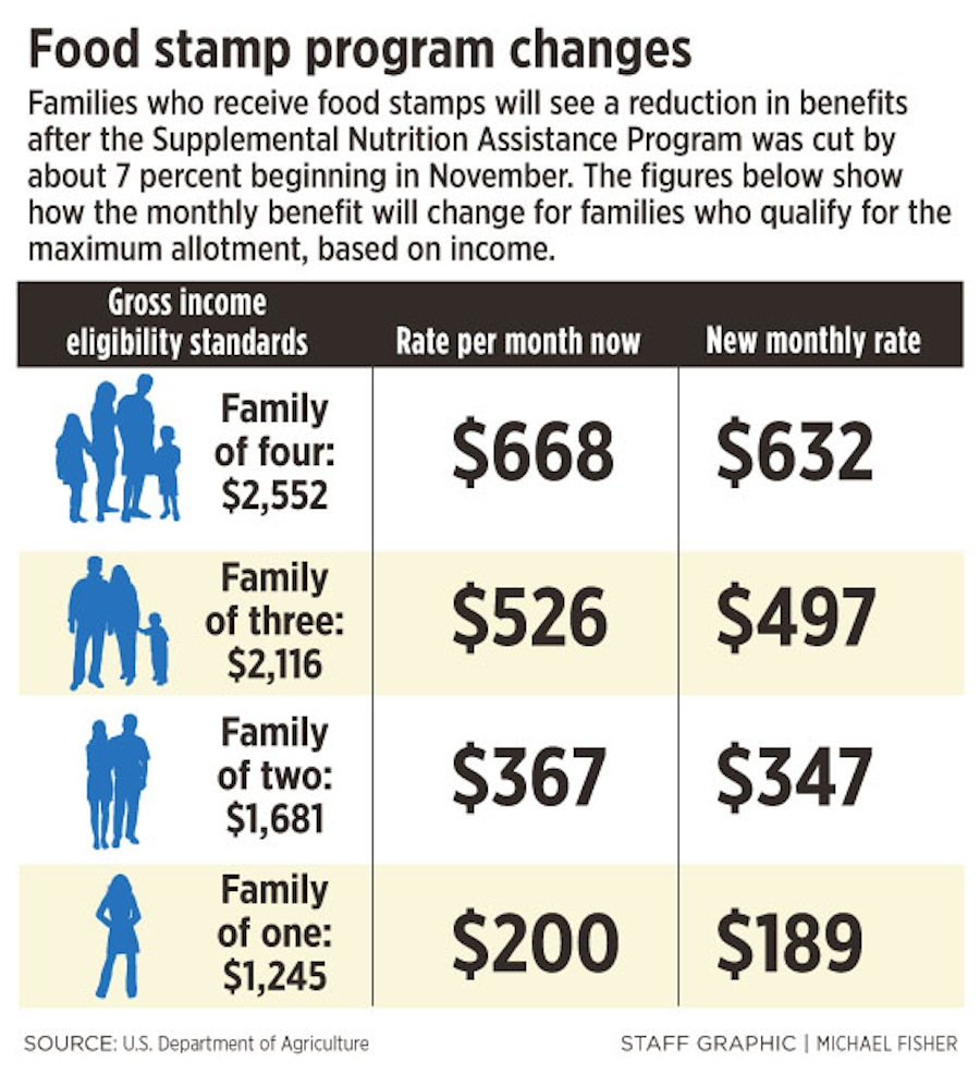 Food Stamp Cuts In