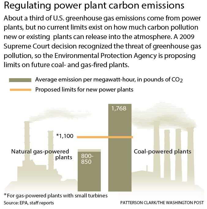 power plants gas coal epa carbon carbon dioxide reenhouse gases global warming climate change