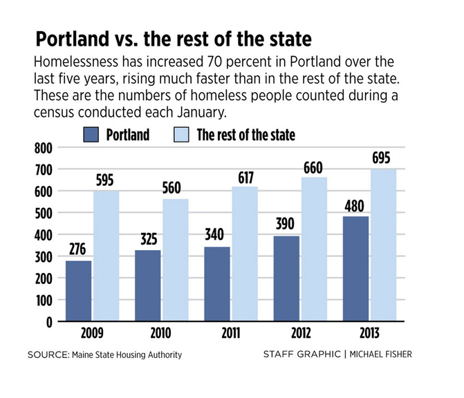 Homelessness Hits Record High In Portland