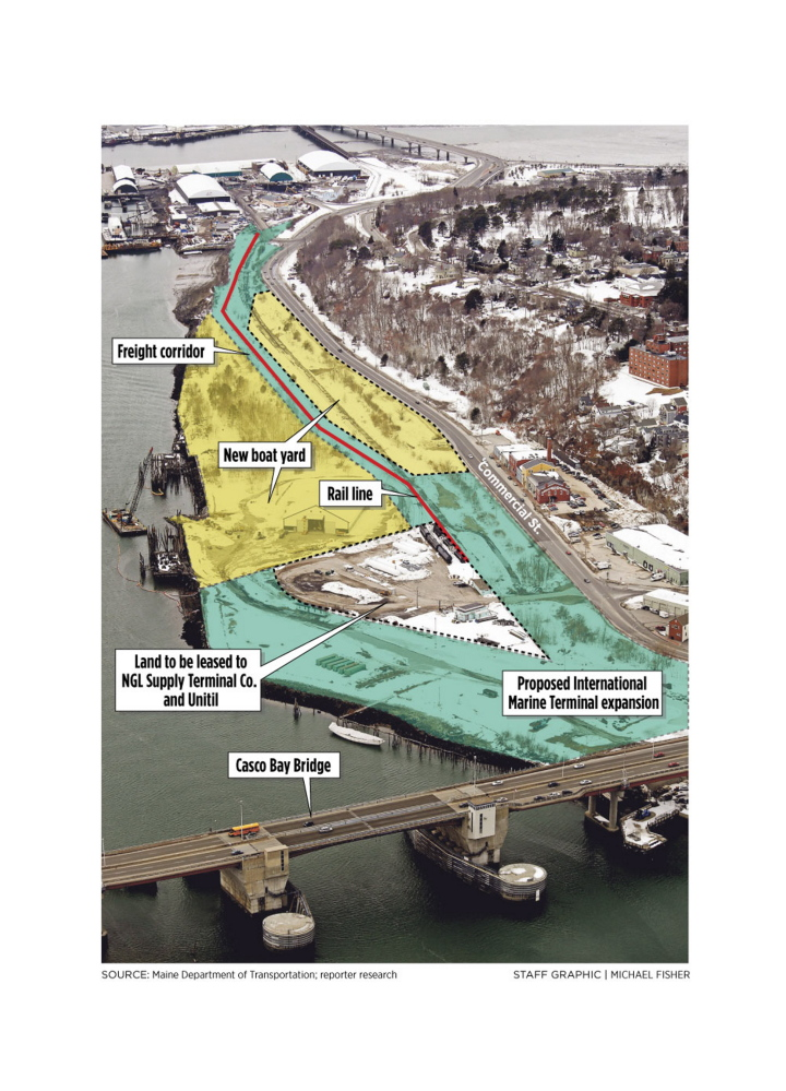 The Maine Department of Transportation has been negotiating with several property owners to expand the International Marine Terminal. The expanded terminal would include about 12 acres on the west side of the Casco Bay Bridge plus a five-acre strip of land that would serve as a rail corridor.