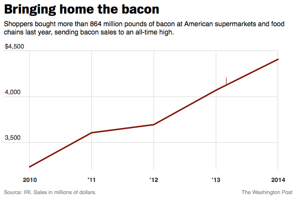 Pork prices have plummeted, leading analysts to make a new prediction: Americans can expect even more bacon debuts at big restaurants in the months ahead.