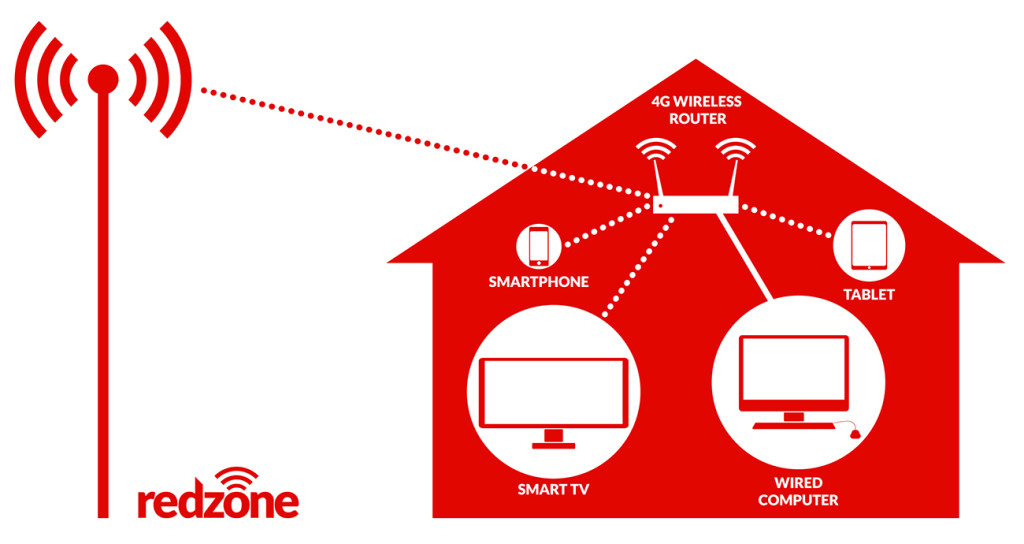 Redzone schematic shows how households can use its wireless 4G LTE Advanced technology.