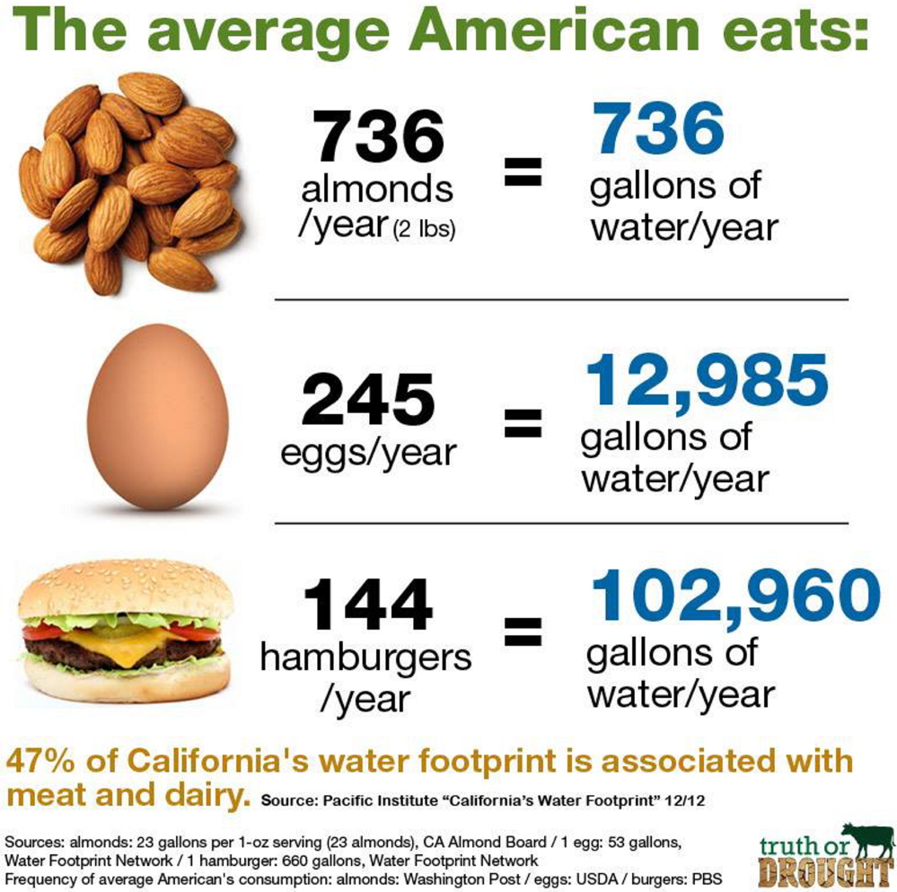 Meat and dairy products stampede past almonds in water-use arena ...