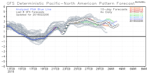 Pacific North America Pattern Prediction (Credit WeatherBell)
