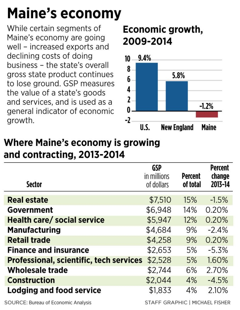 maine s economic future dogged by low r d bad roads academic measures of growth 2016
