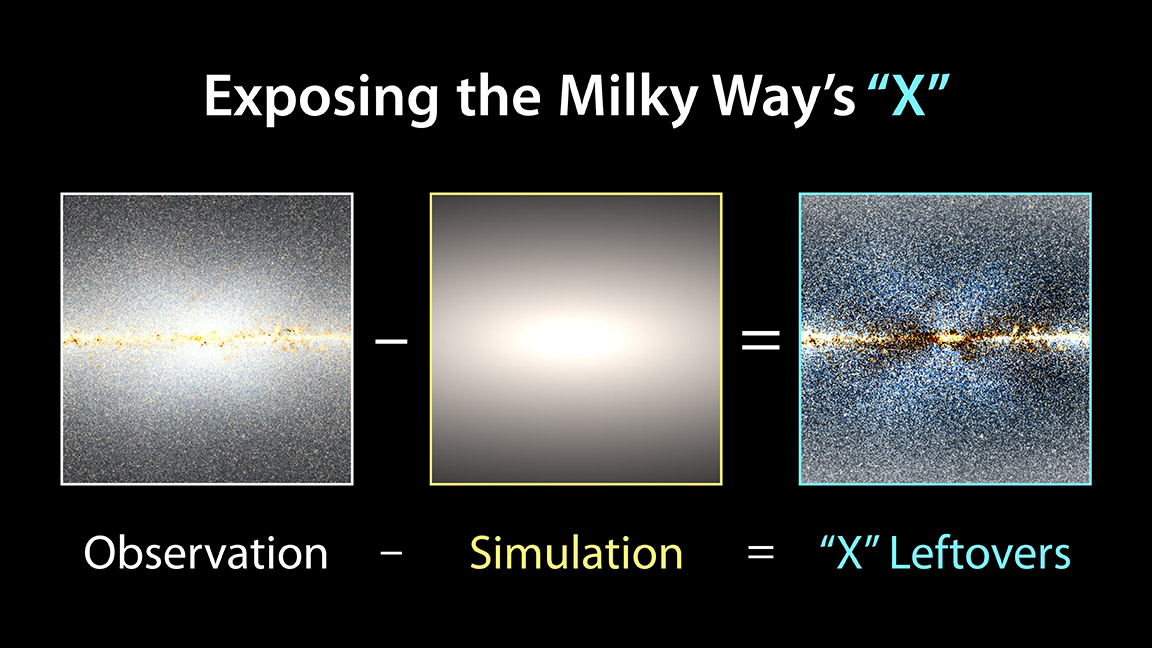 To reveal the X shape in the Milky Way's central bulge, researchers took WISE observations and subtracted a model of how stars would be distributed in a symmetrical bulge. NASA/JPL-Caltech/D.Lang