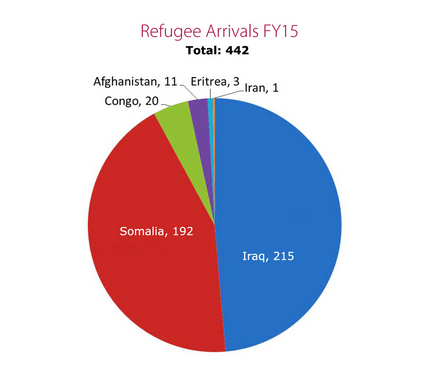 Refugee arrivals in Maine by country for fiscal year 2015.