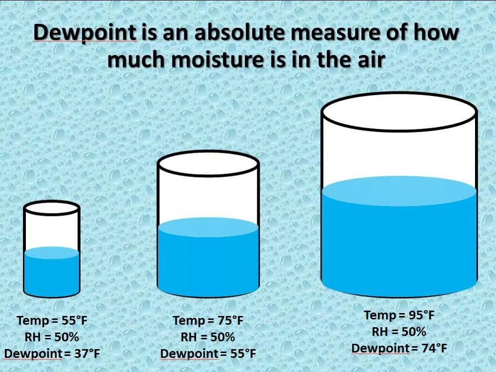 dew point and relative humidity relationship to