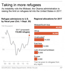 Graphic shows refugees admitted to the U.S. since 1990 and proposed distribution of FY2017 refugees; 2c x 4 inches; 96.3 mm x 101 mm;