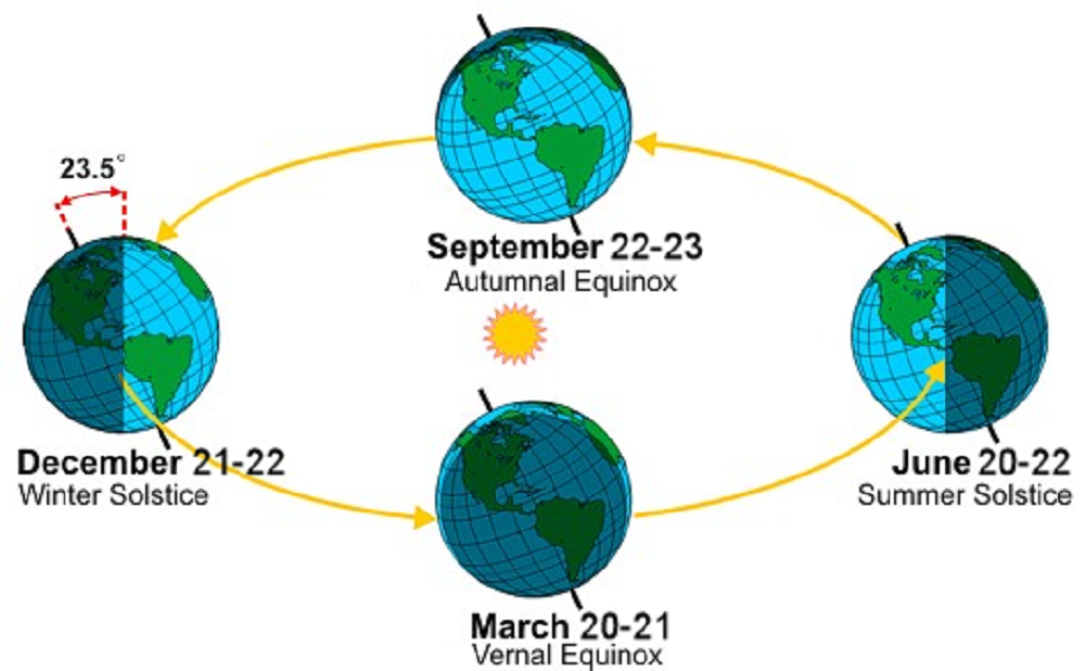 Seasons are caused by the Earth, which is tilted on its axis, rotating around the run