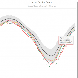 Arctic sea ice has been hitting monthly lows nearly all of 2016