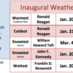 Meteo Inauguration Weather Chart 1