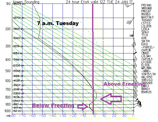 Warm air at about 6 to 7 thousand feet will create a sleet and freezing rain situation