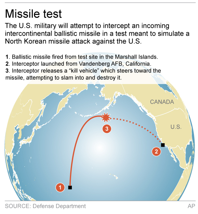 Graphic shows details of U.S. missile launch targeting an ICBM 2c x 3 1/2 inches 96.3 mm x 88