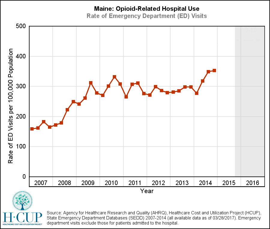 AHRQ: Opioid-related hospitalizations, ER visit rates soar