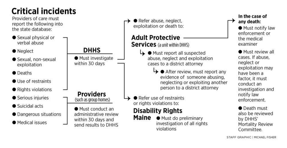 Abuse Reports, Deaths, Fall Through The Cracks In Dhhs System