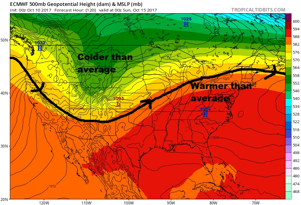 A ridge is the predominant weather feature in the east keeping warm air in the picture.