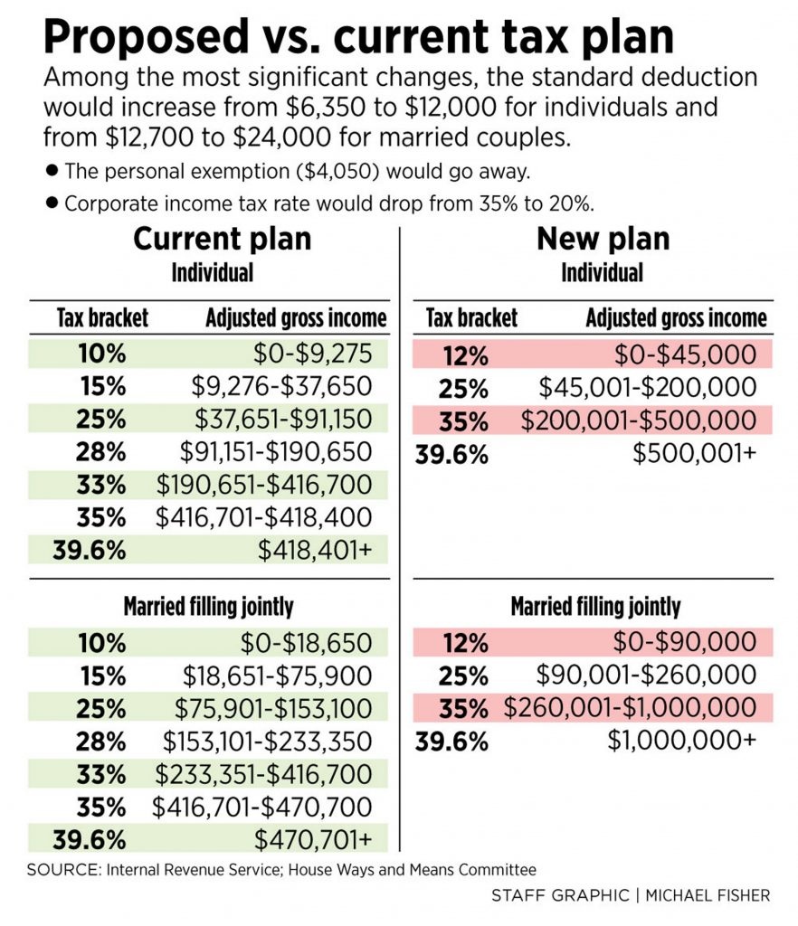 House tax bill would give sizable savings to wealthy Mainers ...