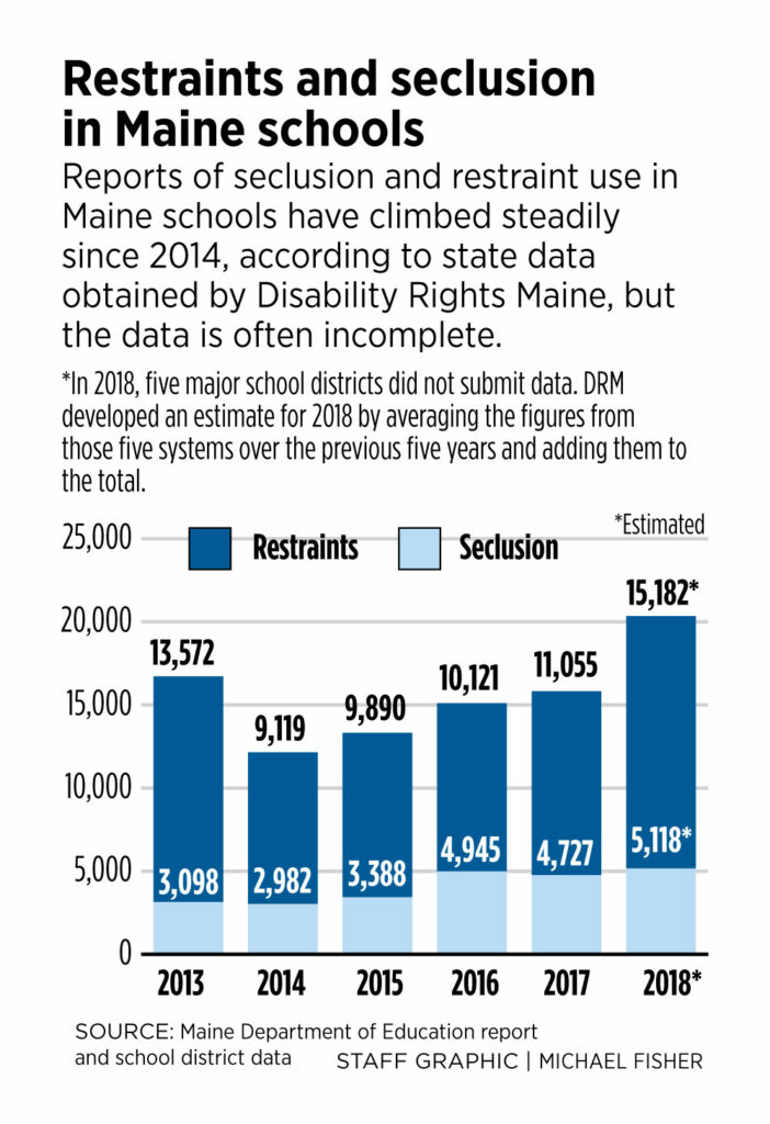 New Report On State Laws On Seclusion >> Use Of Restraint And Seclusion On The Rise In Maine Schools