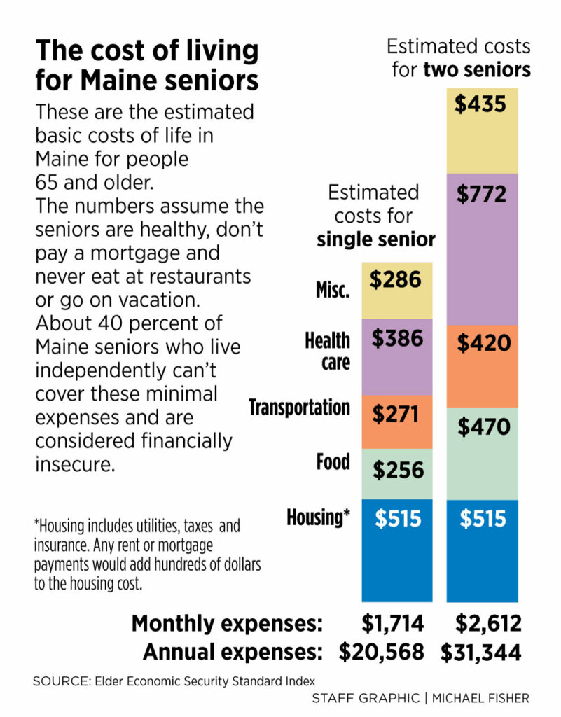 Many Mainers enter golden years financially insecure
