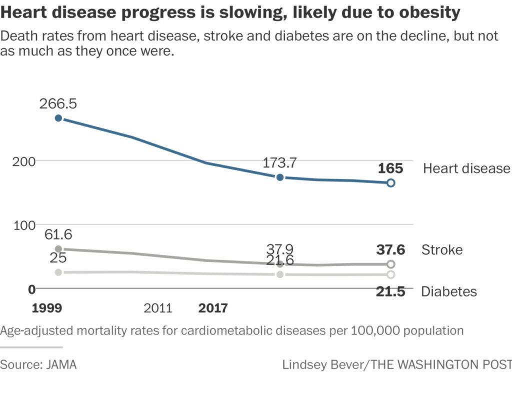 Heart disease deaths in US on rise