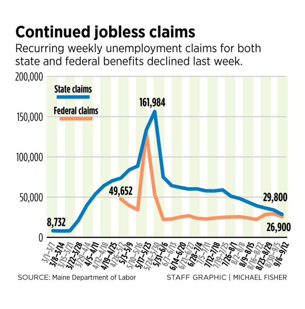 Tennessee initial and continuing unemployment claims continue to fall