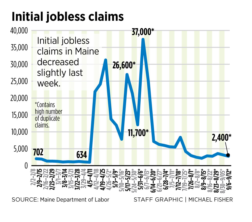 Nearly 900K in US file new jobless claims; unemployment ticks down