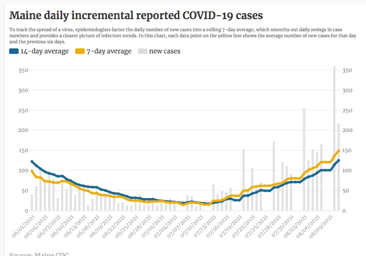 COVID-19 surge continues in Maine with 215 new cases
