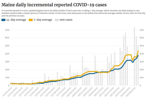 Maine reports 506 new cases of COVID-19; 8 more deaths