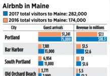 As Airbnb Als Skyrocket Maine Communities Grle With Impact Lewiston Sun Journal