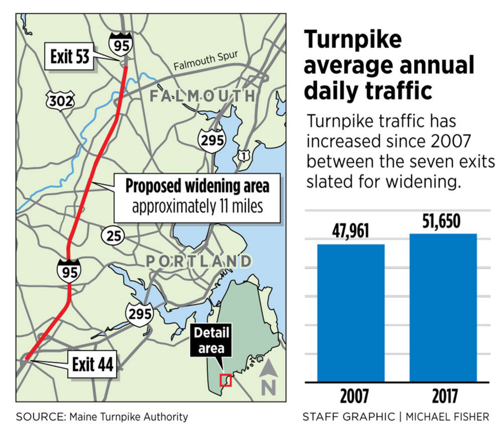Dire Traffic Outlook Adds Urgency To Plan For Widening 11 Miles Of