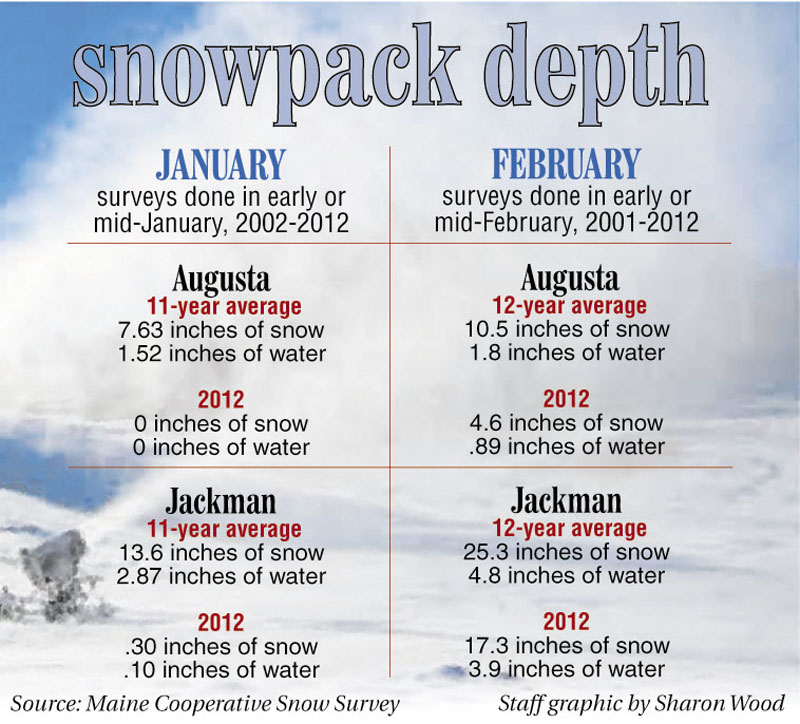 Snow survey results from the Maine Cooperative Snow Survey.