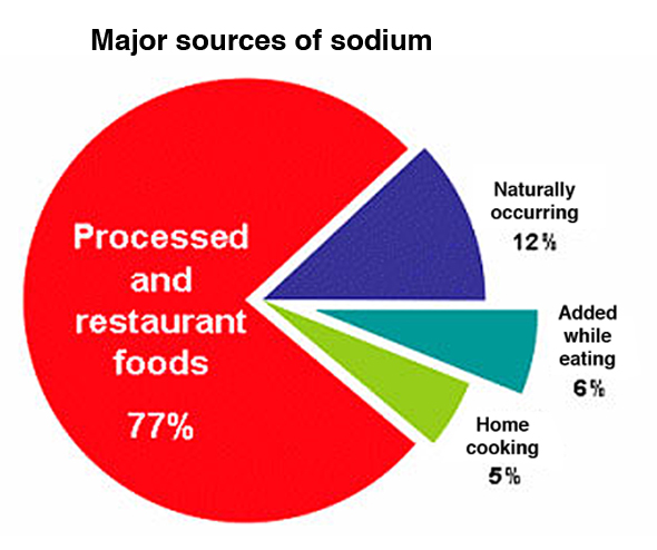 Source: Mattes, RD, Donnelly, D. Relative contributions of dietary sodium sources. Journal of the American College of Nutrition. 1991