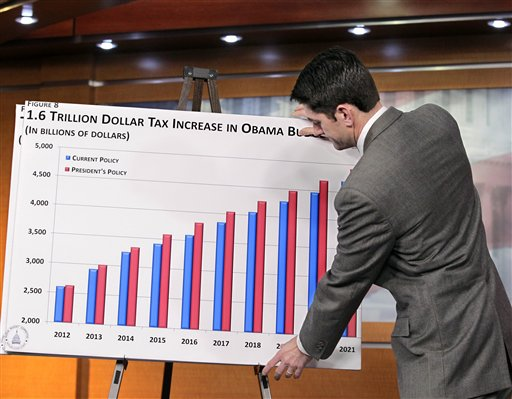 FILE - In this Feb. 14, 2011 file photo, Republican Vice Presidential candidate, House Budget Committee Chairman Paul Ryan, R-Wis., puts up a chart as he gives the GOP response to President Obama's budget submission for Fiscal Year 2012, on Capitol Hill in Washington. Paul Ryan traveled a perilous route to political stardom. While other lawmakers nervously whistled past trillion-dollar deficits, fearing to cut popular programs, he waded in with a machete and a smile. Ryan wants to slice away at Medicare, Social Security, food stamps and virtually every other government program but the military. (AP Photo/J. Scott Applewhite,File)