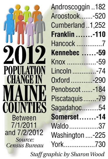 Population changes among Maine counties between July 1, 2011, and July 2, 2012.