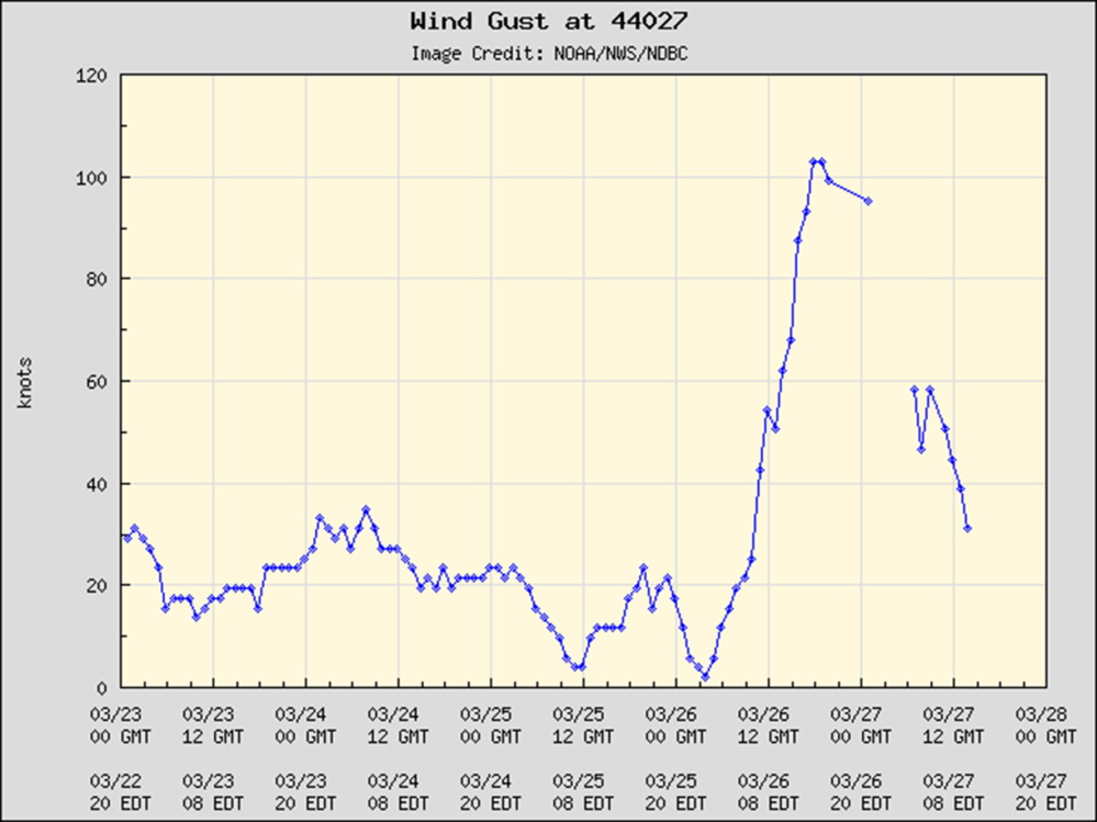 This graph posted on the National Data Buoy Center website shows peak wind gusts recorded at the Jonesport buoy for the past five days.