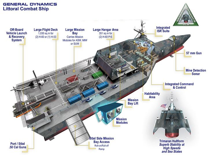 Cutaway shows major features of the Littoral Combat Ship, which is designed for coastal operations such as transporting equipment onshore for amphibious missions and mine-sweeping.