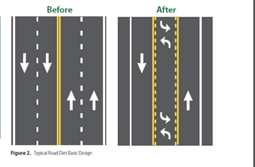 Contributed graphicA graphic shows an example of a four lane road changed to two lanes with a middle lane for two-way left turning and wider shoulders. Farmington is considering a similar traffic pattern for parts of Wilton Road.