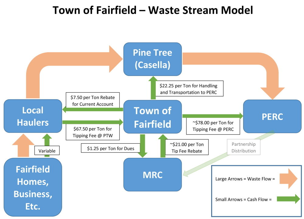 A flow chart developed by the town of Fairfield shows how its trash is collected and disposed of and how that's paid for.