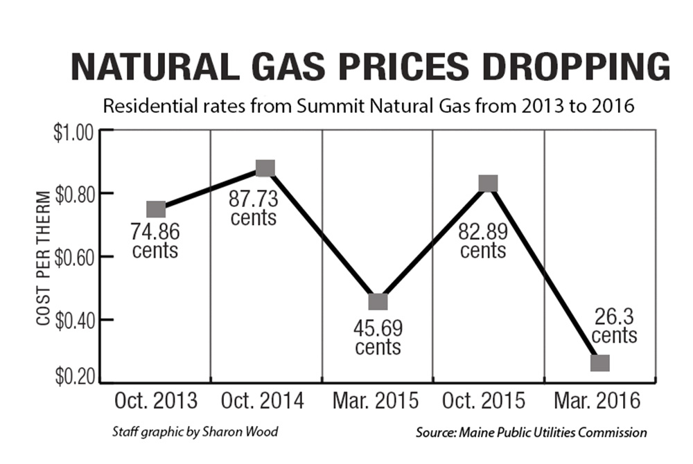 Average Amount Of Natural Gas Used Per Household