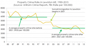 propertycrimelewiston1985to2015