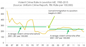 violentcrimelewiston1985to2015