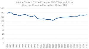 violentcrimemaine1989to2015