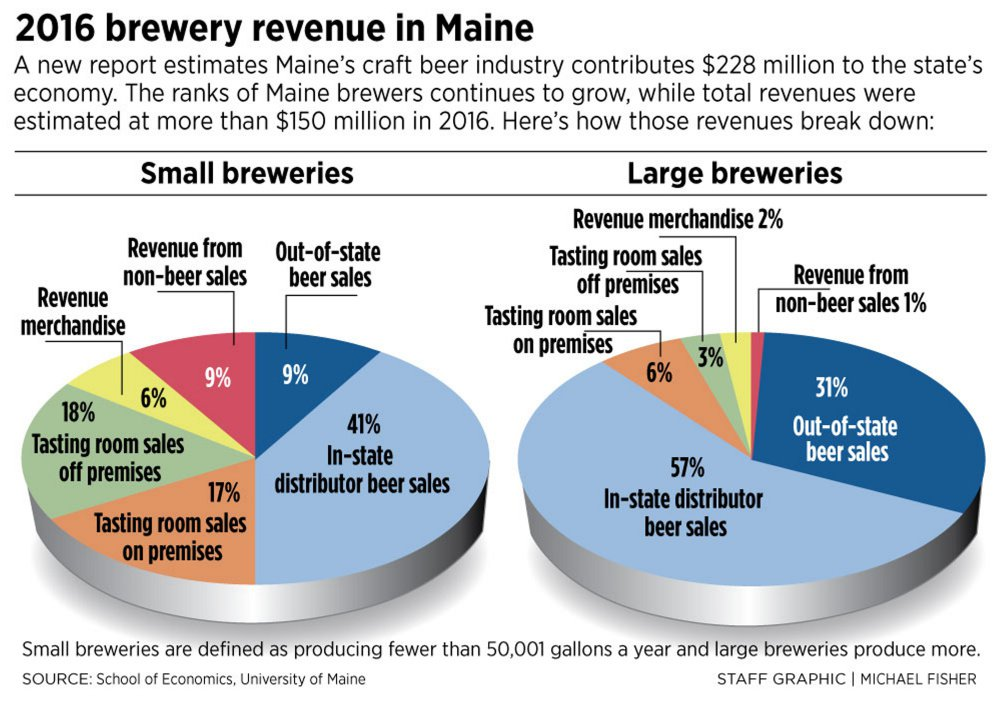 Craft breweries added 228 million to maine s economy last for Craft beer industry statistics